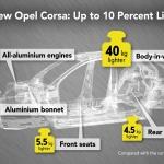 Esquema da poupança de peso do novo Opel Corsa