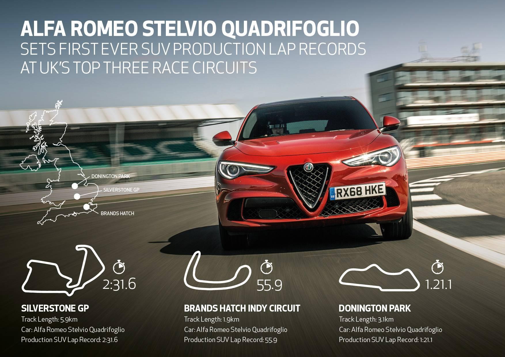 Alfa Romeo Stelvio bate recorde do SUV mais rápido em três circuitos britânicos