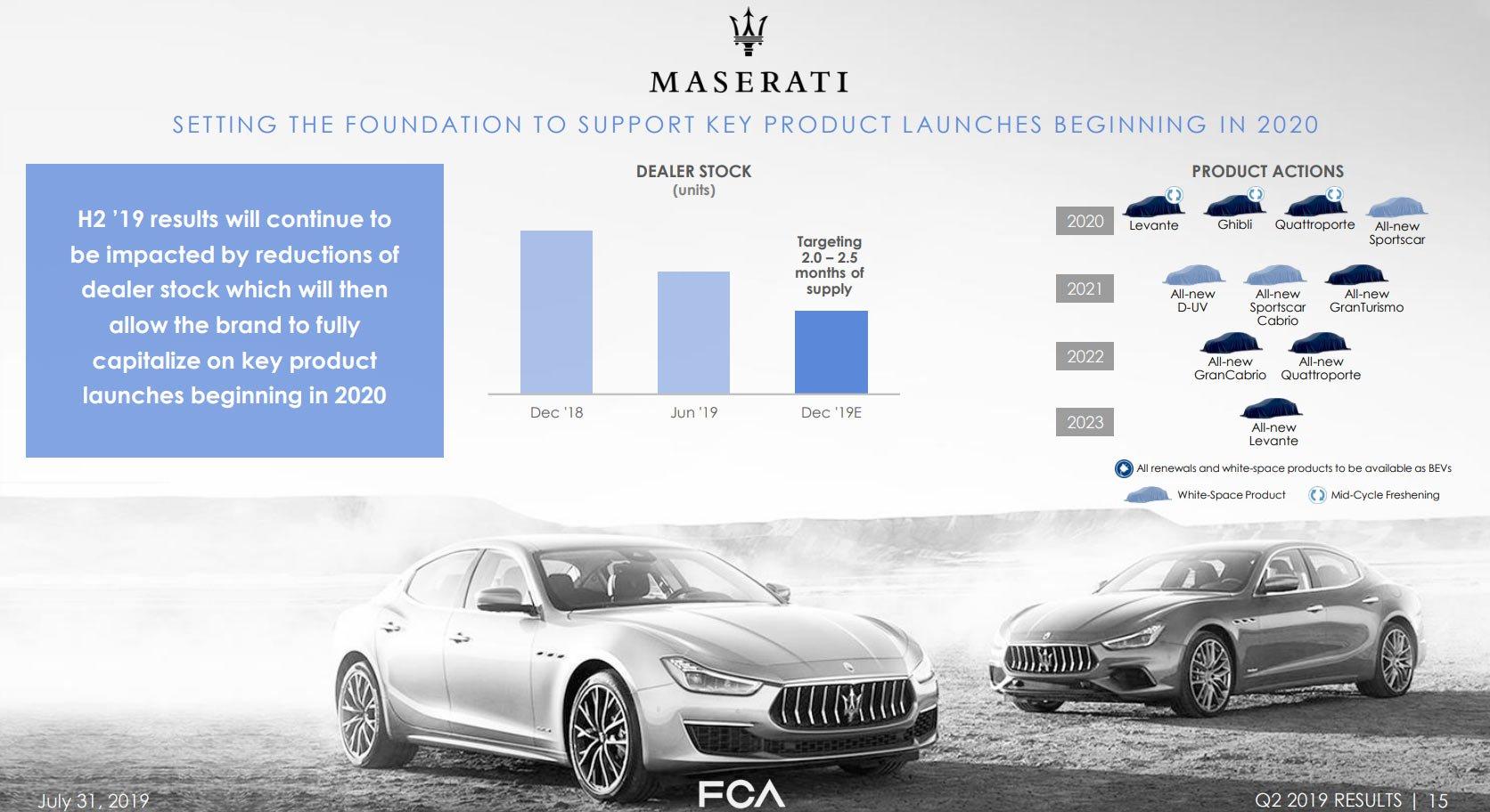 Calendário de lançamentos da Maserati
