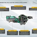 JLR está a desenvolver protótipo de Defender a hidrogénio