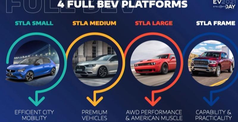 Novas plataformas Stellantis